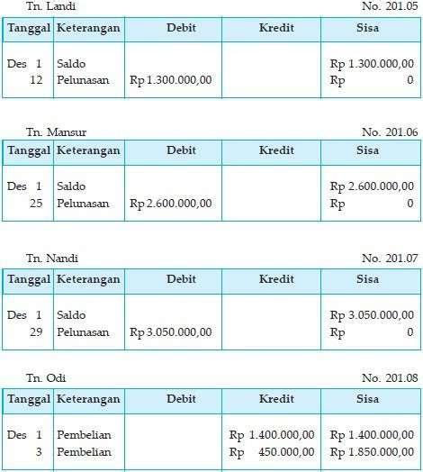 contoh format buku besar pembantu piutang lengkap contoh siklus akuntansi perusahaan dagang