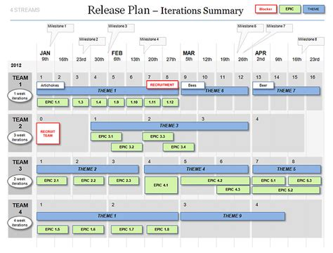 Powerpoint Agile Release Plan Template Scrum Iterations Releases Agile Software Development Project Plan Template