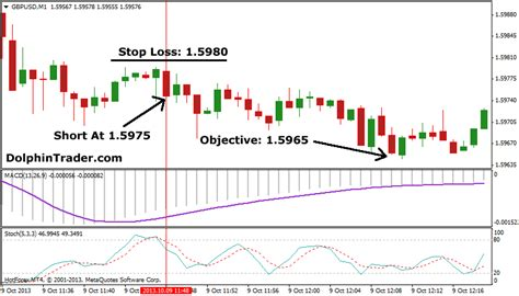 best rsi settings forex scalping strategy with macd and stochastic indicator