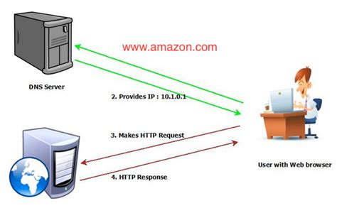 understanding  dns works  domain  system