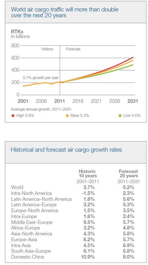 airportwatch 2 fall in global air freight by tonne kilometres in 2012 compared to 2011