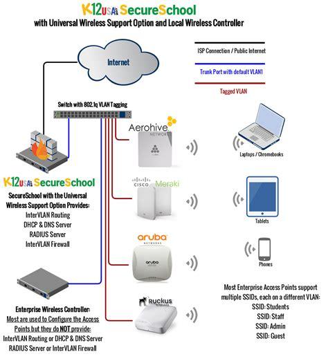 Aruba Firewall Appliance - cipa compliant k 12 school filtering appliance