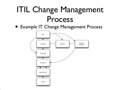 Change Management Process Itil