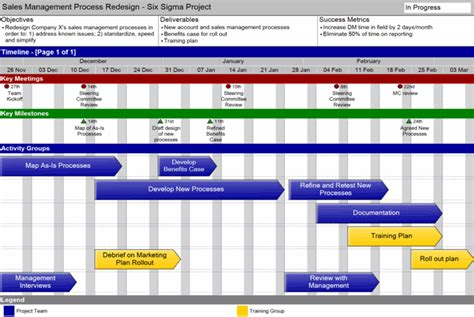 Engineering Project Timeline Template Swiftlight Project High Level Timeline Template