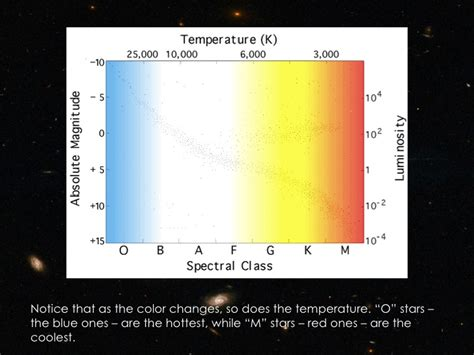 what color are the coolest hertzsprung diagram