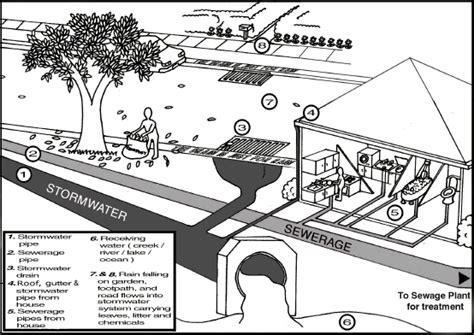 sydney water drainage diagram drainage plumstar