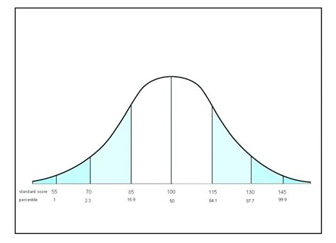 Bell Curve Graph Excel Buonappetito Club Printable Bell Curve