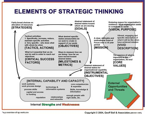 strategic development plan template elements of strategic thinking design thinking