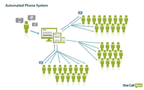 automated layout design program definition automated phone call system one call now