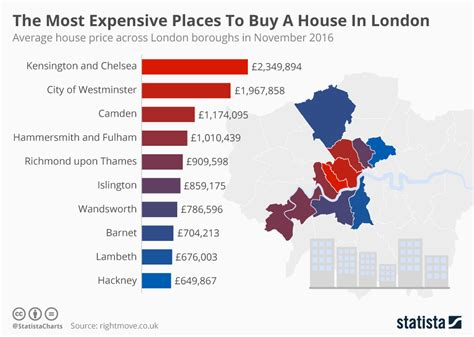 Chart The Most Expensive Places To Buy A House In London