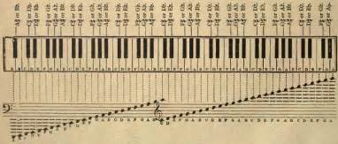 All the notes of the piano keyboard