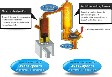 waste treatment fluidized bed gasification  melting furnace kobelco eco solutions coltd