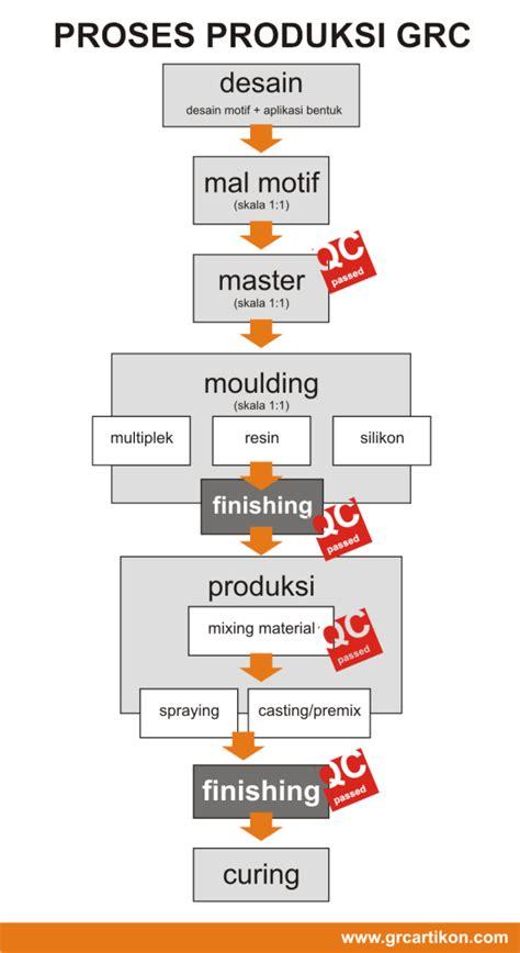 desain layout kapasitas produksi proses produksi grc tahap perencanaan s d instalasi grc