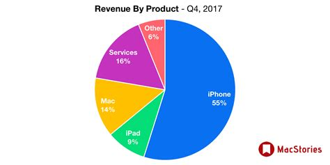 apple revenue apple q4 2017 results 52 6 billion revenue 46 7 million