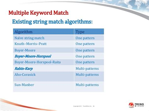 multiple string pattern matching algorithm dlp systems models architecture and algorithms