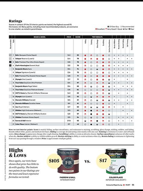 consumer reports paint ratings