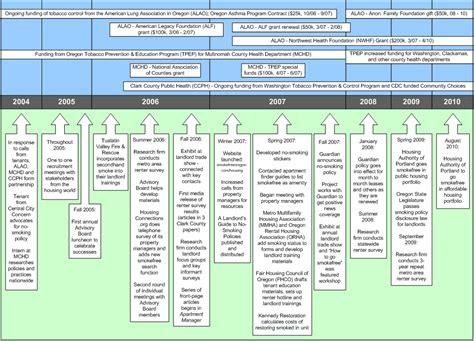 flowchart with timeline flowchart with timeline create a flowchart
