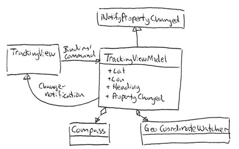 design pattern unit testing building testable wp7 apps using microsoft practices phone