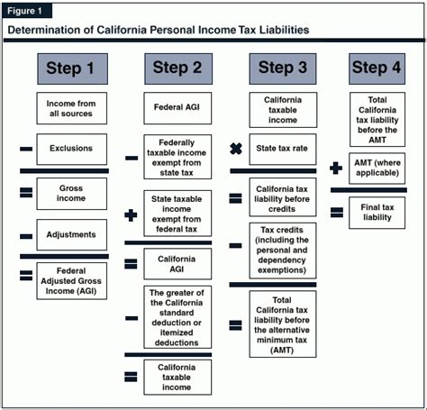 income tax flowchart california tax expenditure proposals income tax introduction