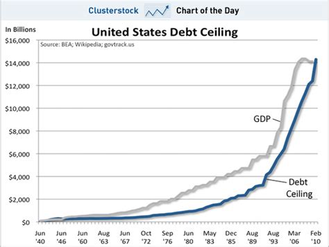 Chart Of The Day The History Of The Us Debt Ceiling What Is The Current Debt Ceiling