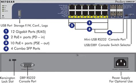 Netgear Gsm5212p New Prosafe 12 Port Desktop Gigabit L2 Managed Switch With Poe Network Switch Port Diagram Template