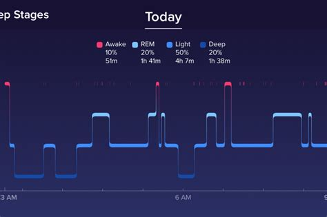 normal sleep pattern 2 year old fitbit s new sleep tracking feature works well most of