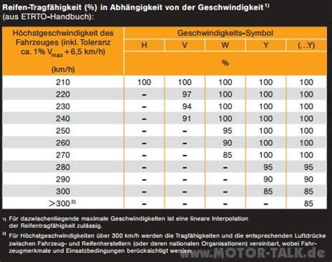 Motorrad Reifen Traglast by Reifen Tragf 228 Higkeit Reifentraglast Fahrzeugschein Oder