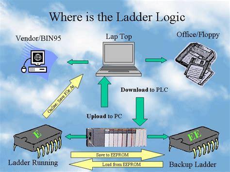 Rslogix Plc Training Allen Bradley Plc Programing