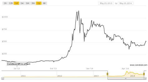 bitcoin chart price bitcoin price chart www imgkid com the image kid has it