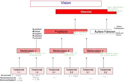 wann ist die pubertät abgeschlossen der vision durch ein projekt zum gemeinsamen ziel
