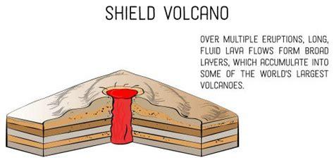 types  volcanoes   shape owlcation