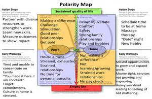 polarity map template using polarity thinking to achieve sustainable positive