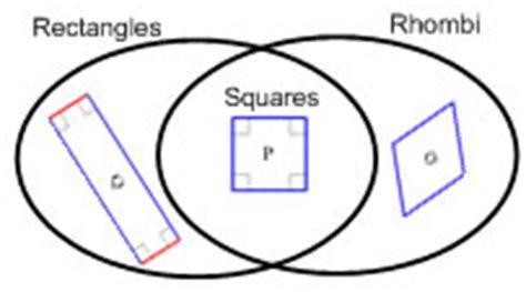 rectangular venn diagram properties of triangles and quadrilaterals