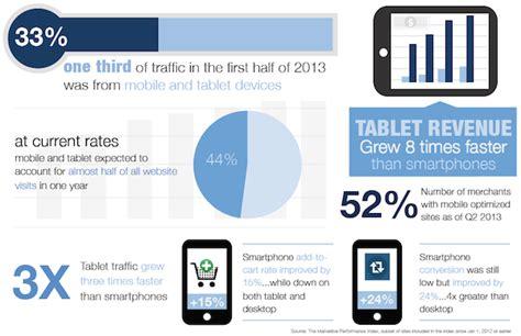uno mobile market search marketing uno studio su traffico organico vs a
