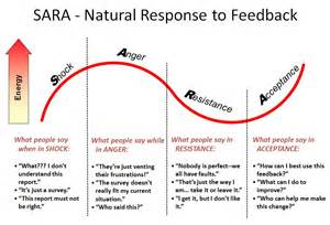 using the sara model to learn from 360 degree feedback