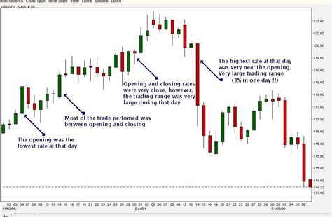 candlestick pattern in stock market reading candlestick charts pinteres