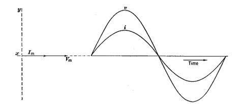 inductive reactance and the operation of large submerged arc furnaces inductive reactance and the operation of large submerged arc furnaces 28 images inductive