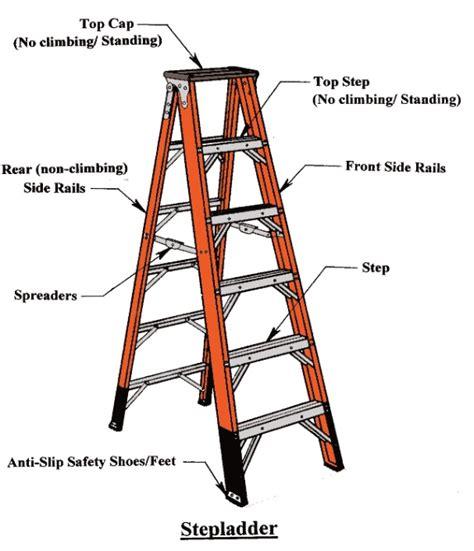 Fiberglass Handrail Ladders 101 American Ladder Institute