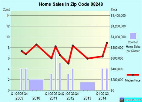 strathmere nj zip code 08248 real estate home value