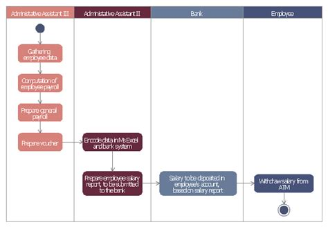 payroll management activity diagram for payroll