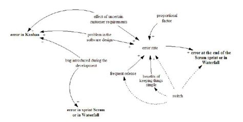 causal loop diagram software free causal loop diagram software diarra
