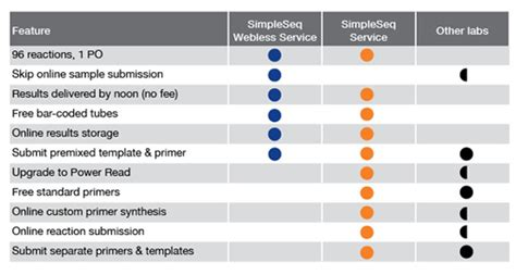 illumina customer service simpleseq dna sequencing service