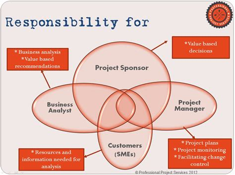 Business Analytics Mba Projects by Agile Development Resume Resume Template General Objective