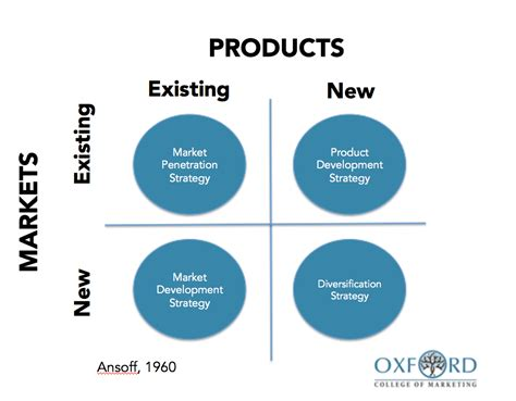 Product Marketing In Seattle Mba by Using The Ansoff Matrix To Develop Marketing Strategy