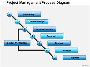 0514 project management process diagram powerpoint