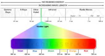 Color spectrum wavelength chart car tuning