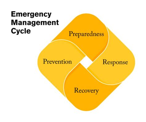 emergency management planning cycle emergency management prevention preparedness response
