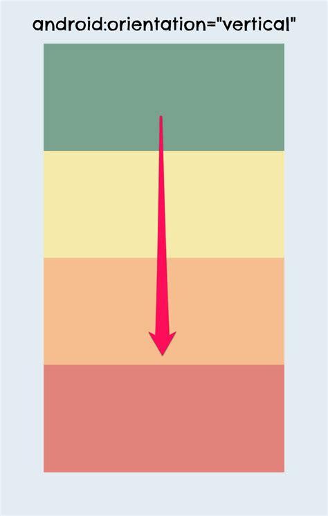 android orientation tutorial de layouts en android
