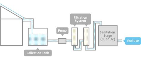 visitor pattern filter guide to rainwater harvesting and treatment cleanawater