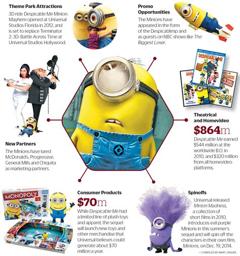 Minions World Graphic 2 box office minions mr bean the universal appeal of